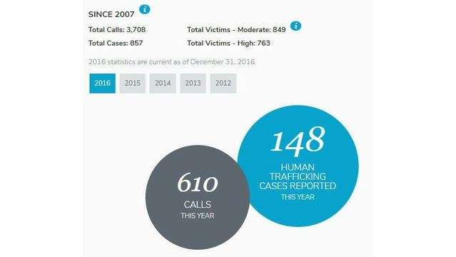 Virginia ranks 15th in US in reported cases of human trafficking
