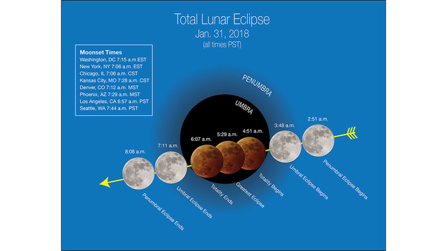 Lunar Trifecta: A Supermoon, Blue Moon and Lunar Eclipse to Take Place on Jan. 31